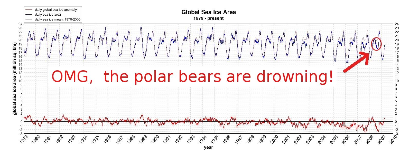 North Pole Ice Cap