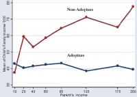 non-adoptees